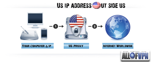 US IP outside US Learn How to Get a US IP Address outside US